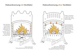 Funktionsweise Outdoor Stoves